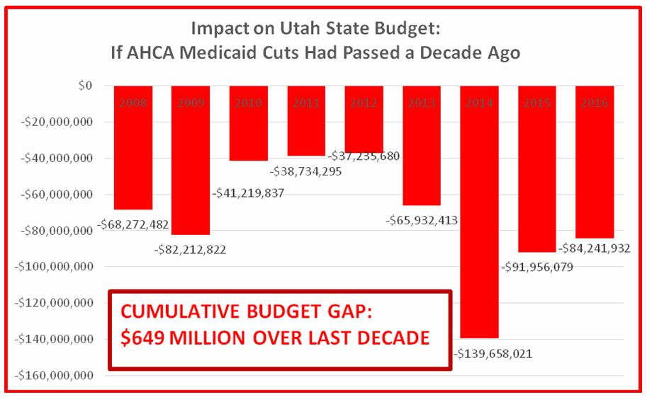 AHCA budget projection Utah