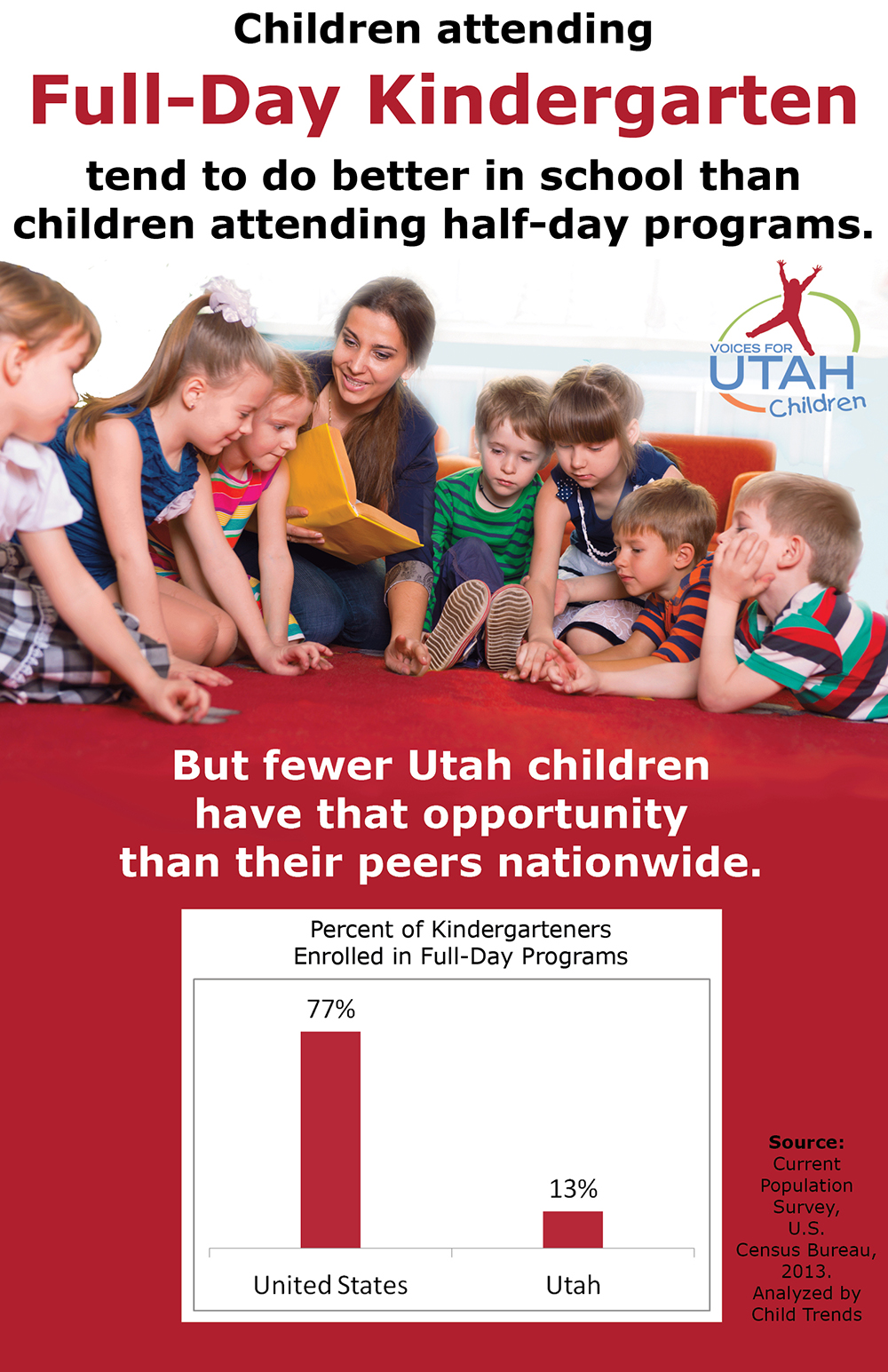 Full Day Kindergarten Is Great For Kids >> Voices For Utah Children Increase Availability Of Full Day