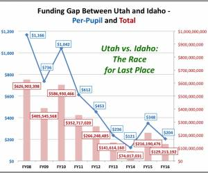 Utah Education Funding: What Are the Facts?