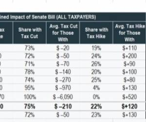 UPDATE: Utah still penalized for large families in final House & Senate tax bills