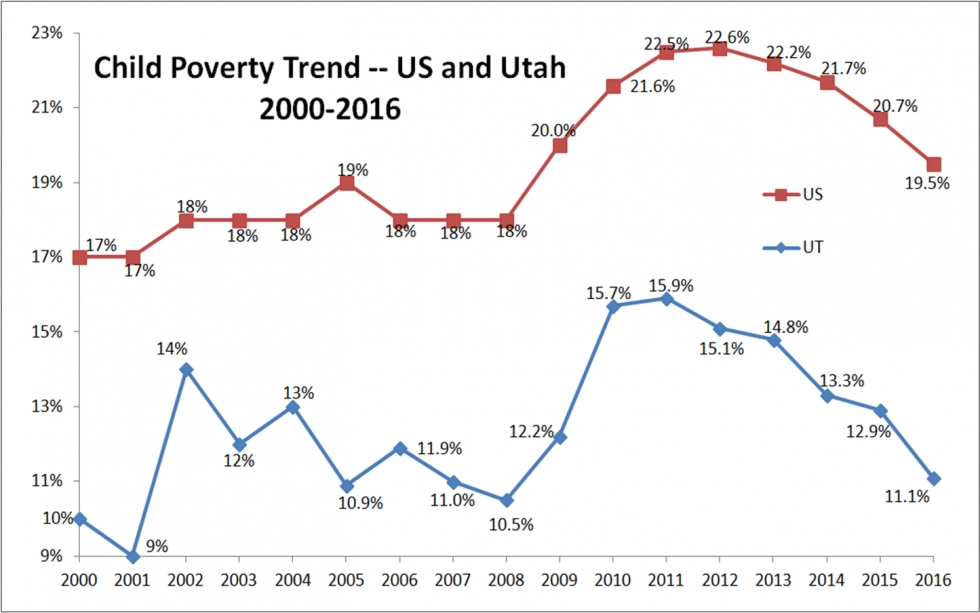 New Census Data: Utah Roars Ahead on Incomes But Still Catching Up On Poverty