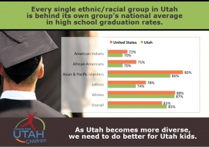 Utah above average – and below average – in new national high school graduation data