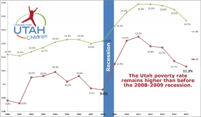 Utah Poverty Rate Remains Higher than before the 2008-2009 Recession, According to New Data