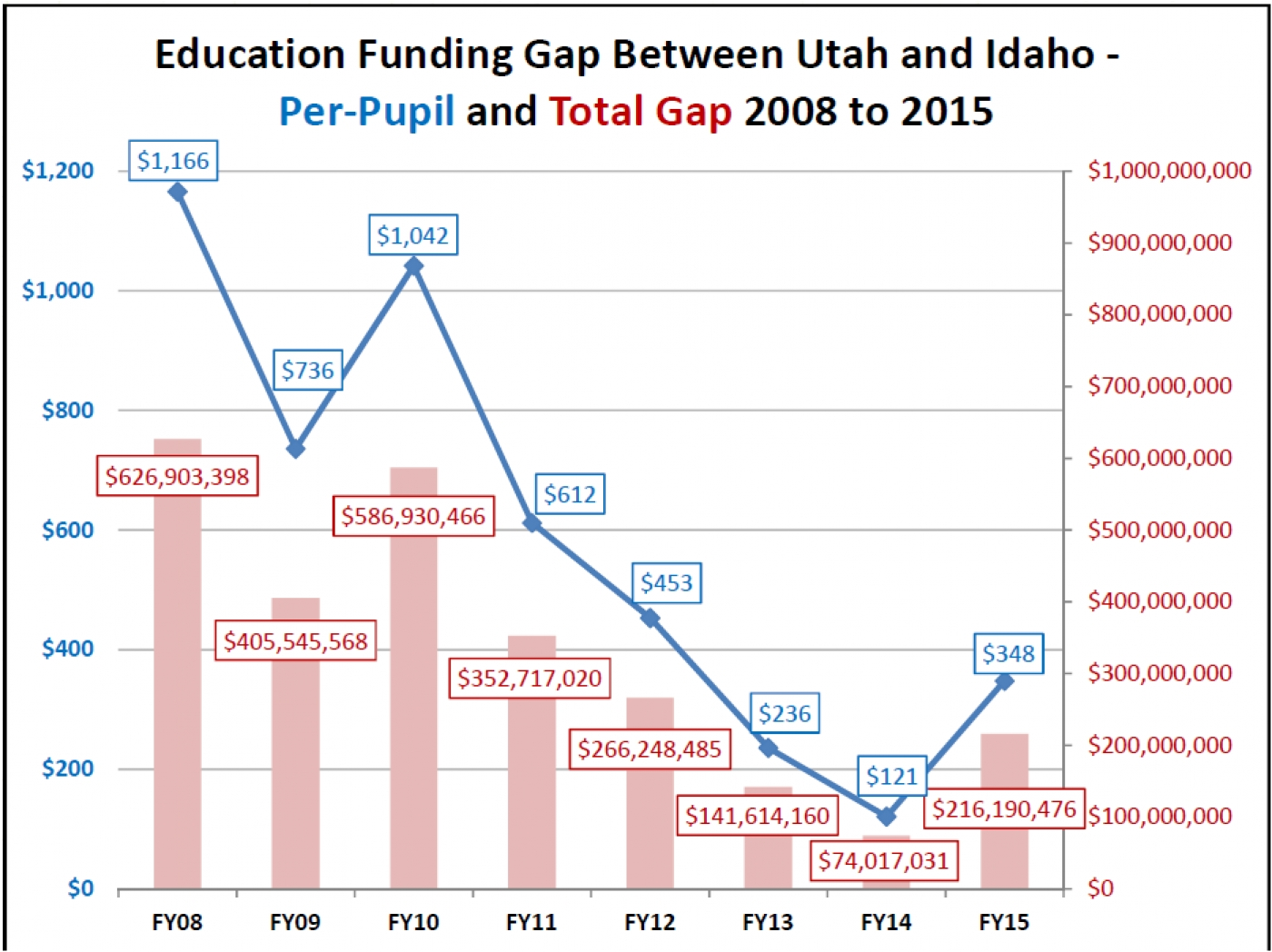 New Census Report Shows Utah Still In Last Place Per Pupil Education Funding