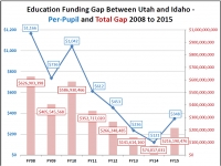 New Census Report Shows Utah Still In Last Place in Per-Pupil Education Funding
